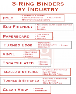 3-ring binder fits per industry